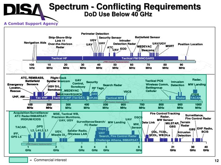 Spectrum - Conflicting Requirements