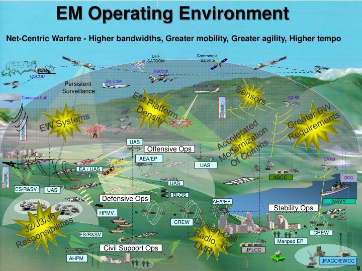 EM Operating Environment