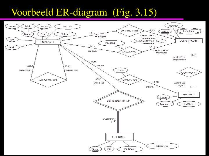 Voorbeeld ER-diagram  (Fig. 3.15)