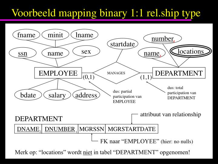 Voorbeeld mapping binary 1:1 rel.ship type