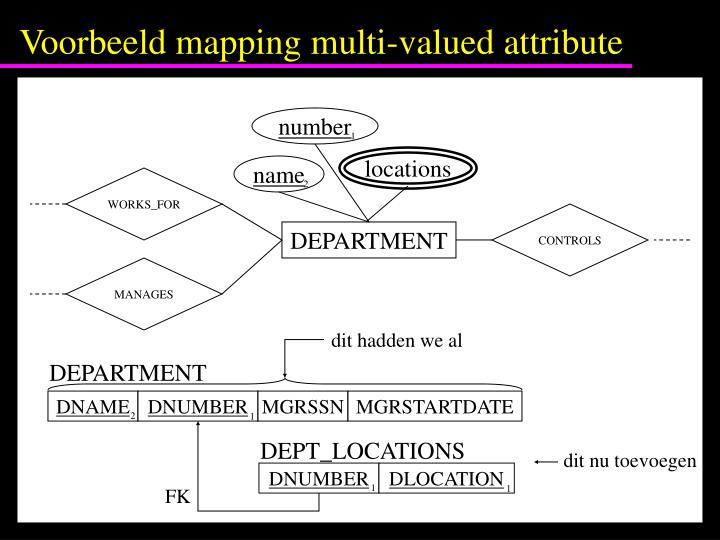 Voorbeeld mapping multi-valued attribute