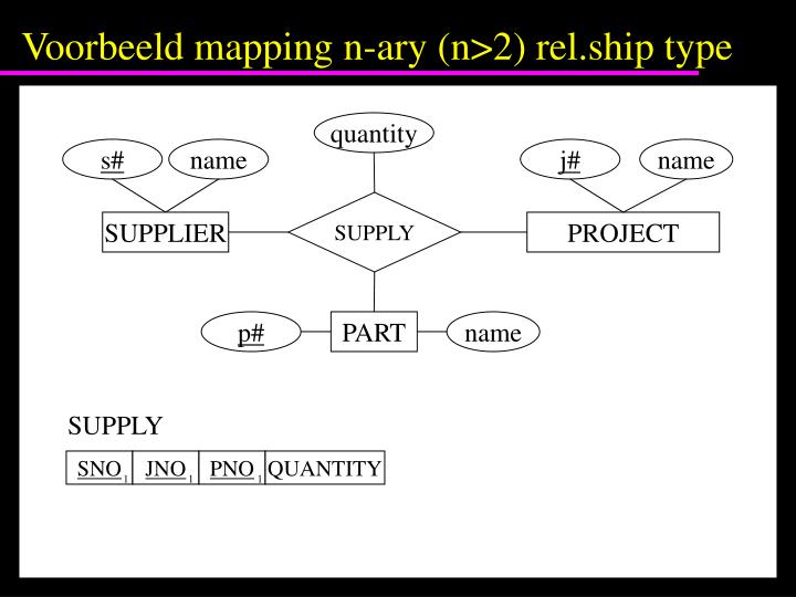 Voorbeeld mapping n-ary (n>2) rel.ship type
