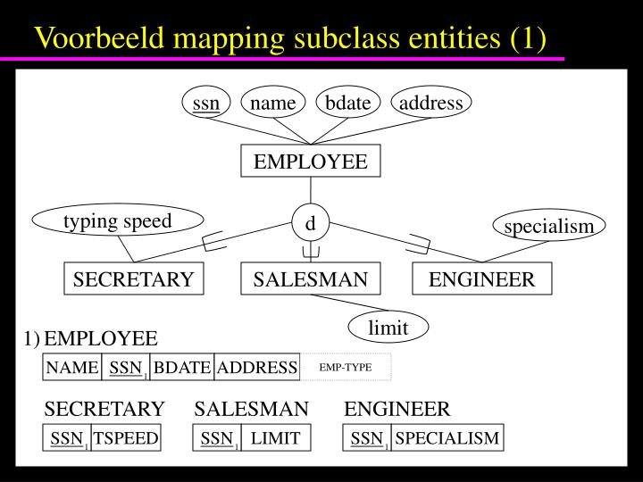 Voorbeeld mapping subclass entities (1)