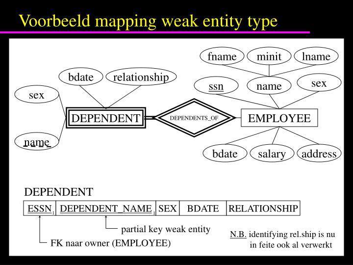 Voorbeeld mapping weak entity type