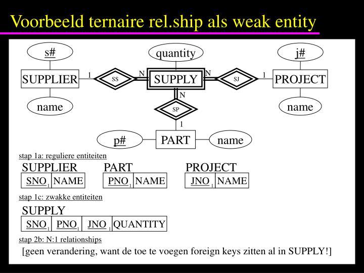 Voorbeeld ternaire rel.ship als weak entity