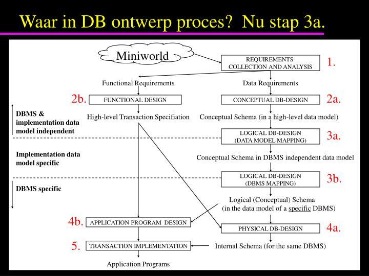 Waar in DB ontwerp proces?  Nu stap 3a.