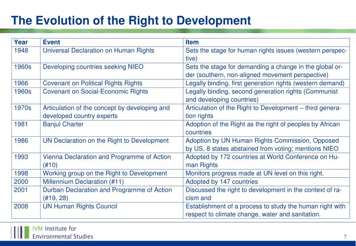 The Evolution of the Right to Development