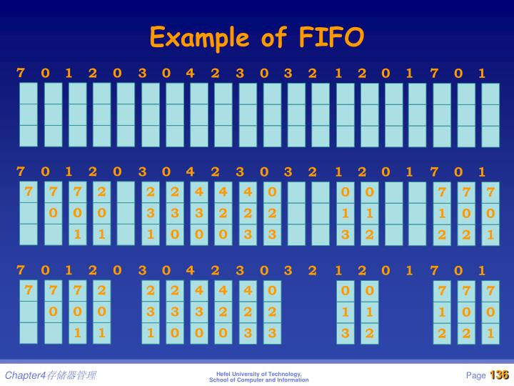 Example of FIFO
