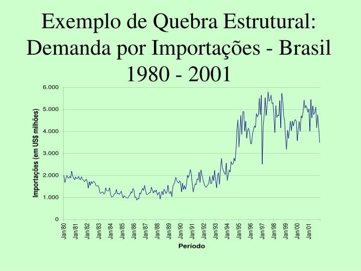 Exemplo de Quebra Estrutural: Demanda por Importaes - Brasil 1980 - 2001