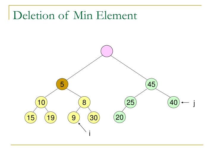Deletion of Min Element