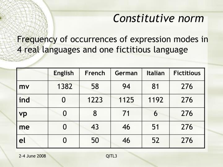 Constitutive norm