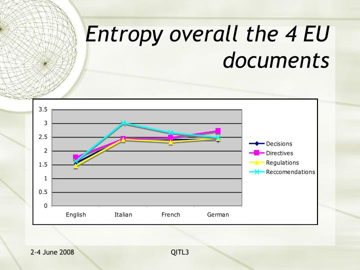 Entropy overall the 4 EU documents