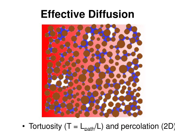Effective Diffusion