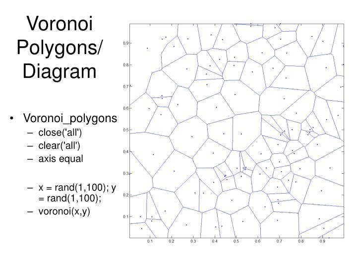 Voronoi Polygons/Diagram