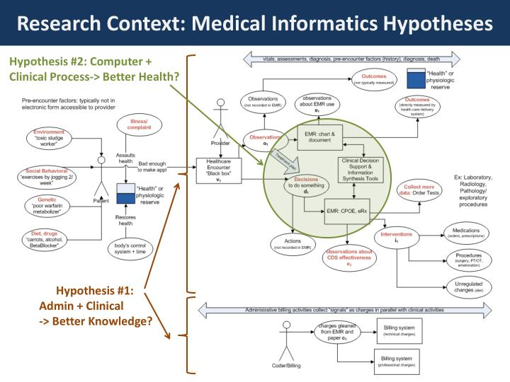 Research Context: Medical Informatics Hypotheses