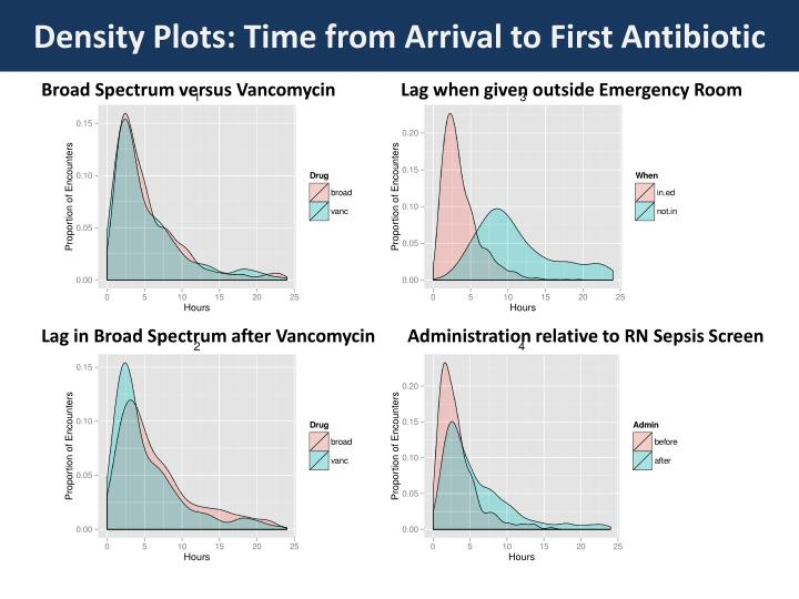 Density Plots: Time from Arrival to First Antibiotic