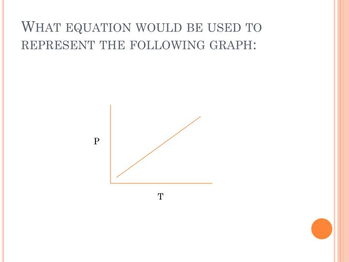 What equation would be used to represent the following graph: