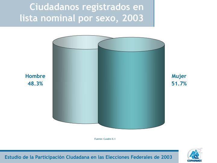 Ciudadanos registrados en lista nominal por sexo, 2003