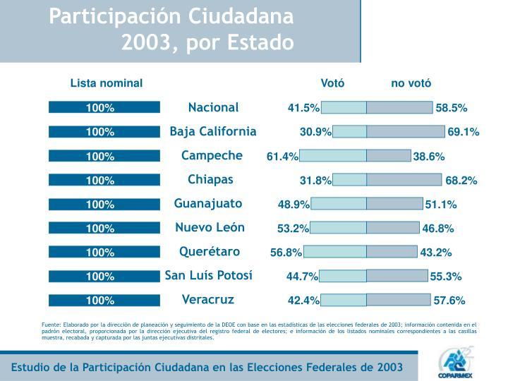 Participación Ciudadana 2003, por Estado