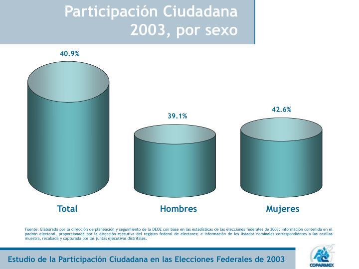 Participación Ciudadana 2003, por sexo