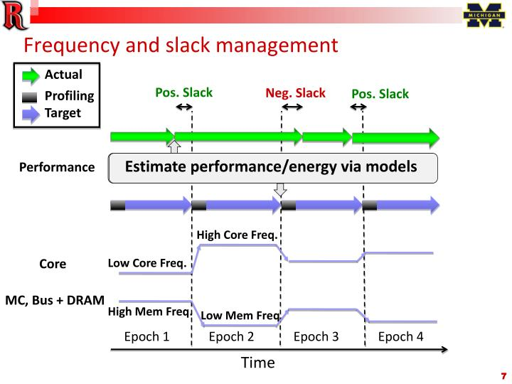 Frequency and slack management