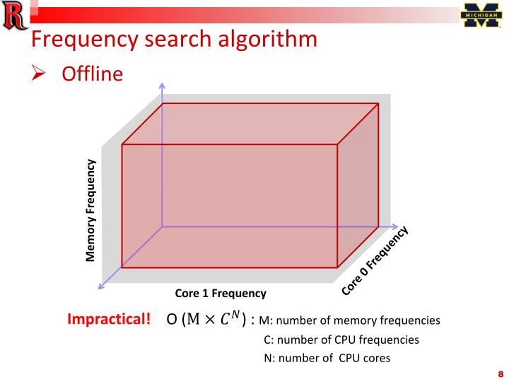 Frequency search algorithm