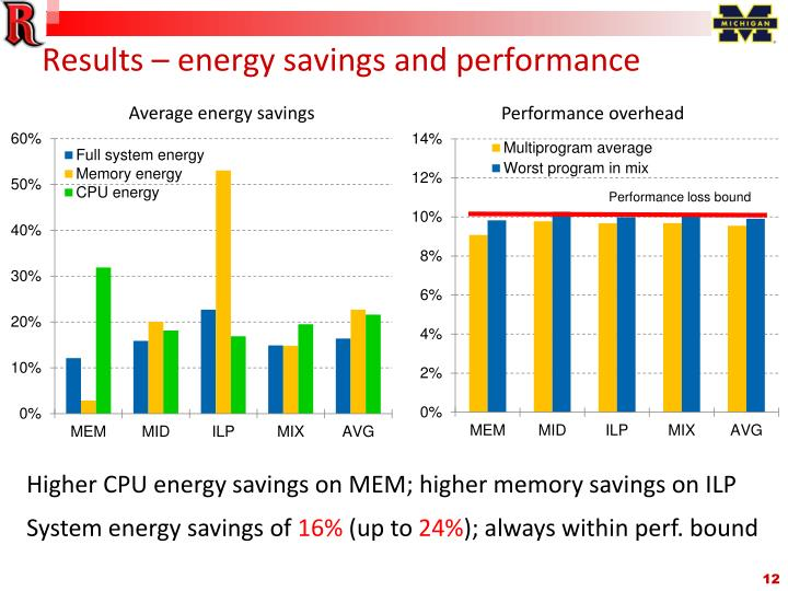 Results – energy savings and performance