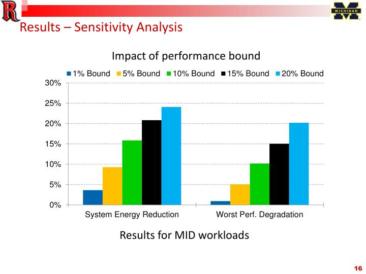 Results – Sensitivity Analysis