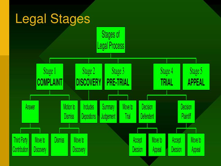 Legal Stages