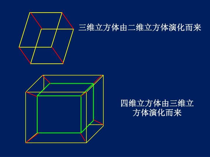 三维立方体由二维立方体演化而来