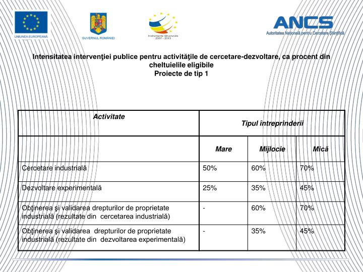 Intensitatea intervenţiei publice pentru activităţile de cercetare-dezvoltare, ca procent din cheltuielile eligibile