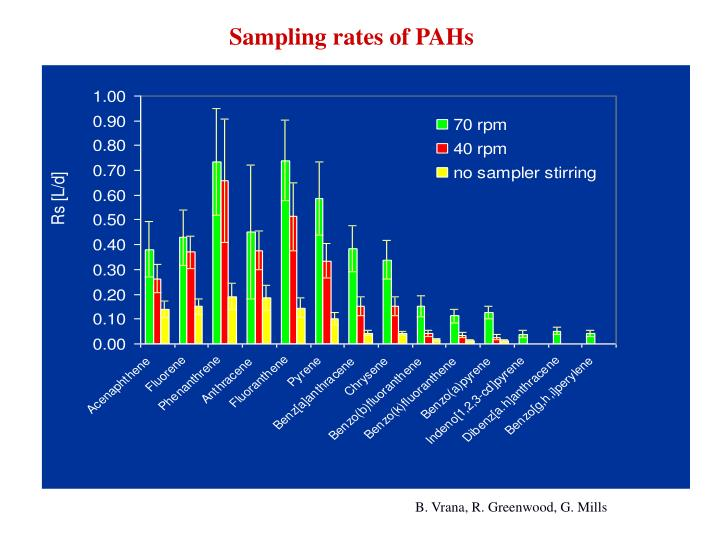 Sampling rates of PAHs