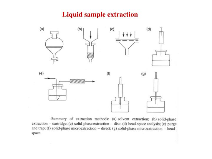 Liquid sample extraction