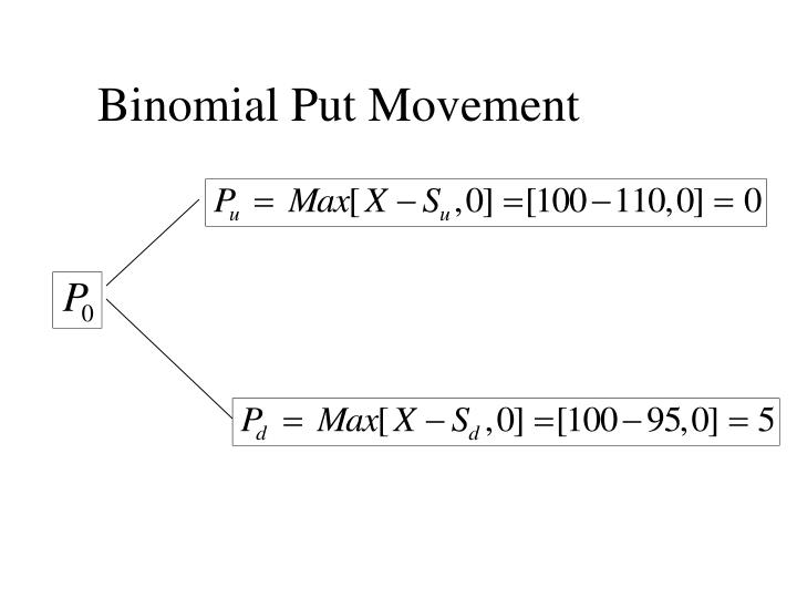 Binomial Put Movement