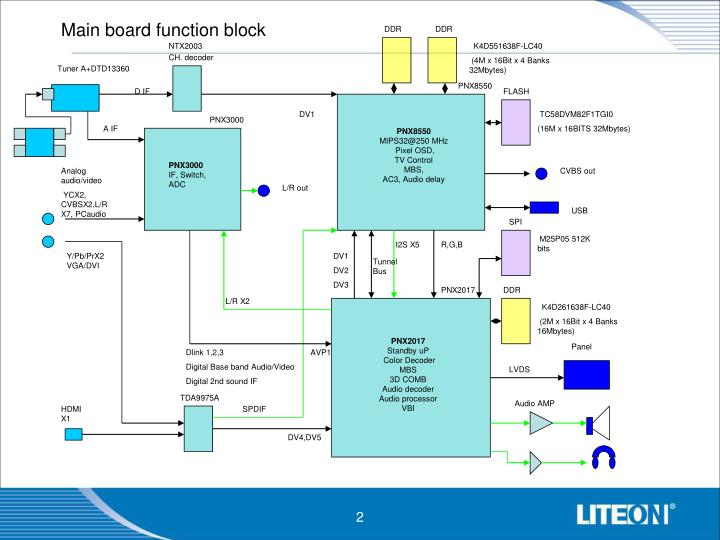 Main board function block