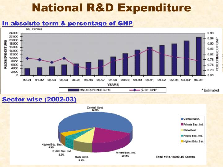 National R&D Expenditure