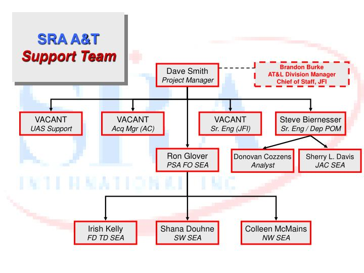 Sra a t support team