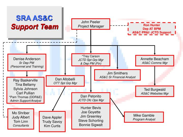Sra as c support team