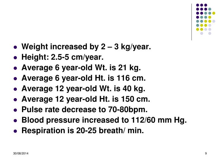 Weight increased by 2 – 3 kg/year.