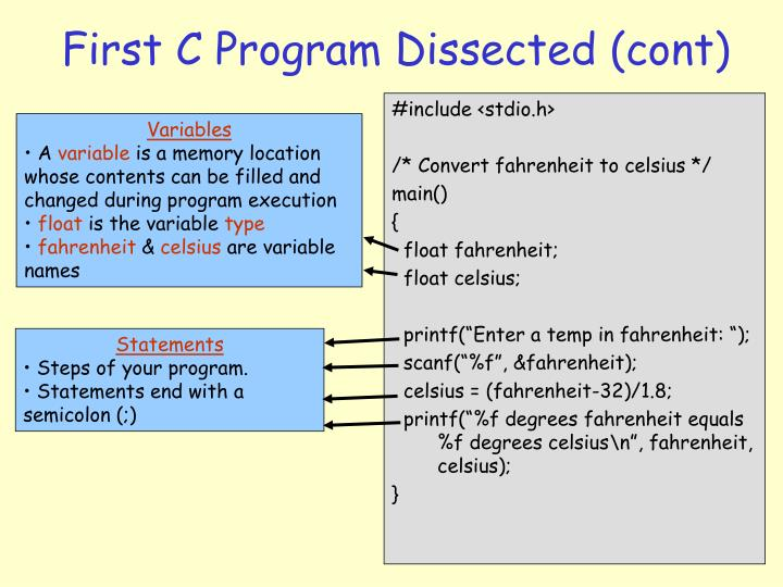 First C Program Dissected (cont)
