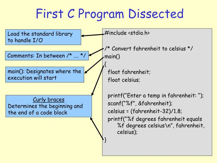 First C Program Dissected