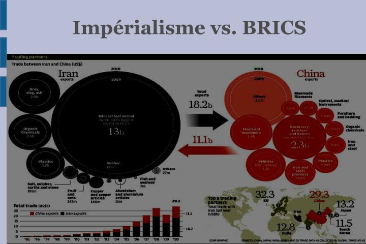Impérialisme vs. BRICS