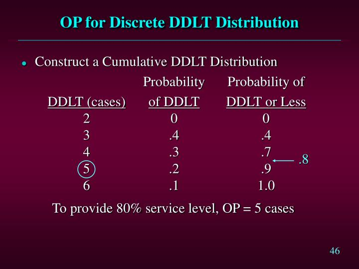 OP for Discrete DDLT Distribution