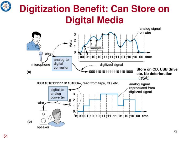 Digitization Benefit: Can Store on Digital Media