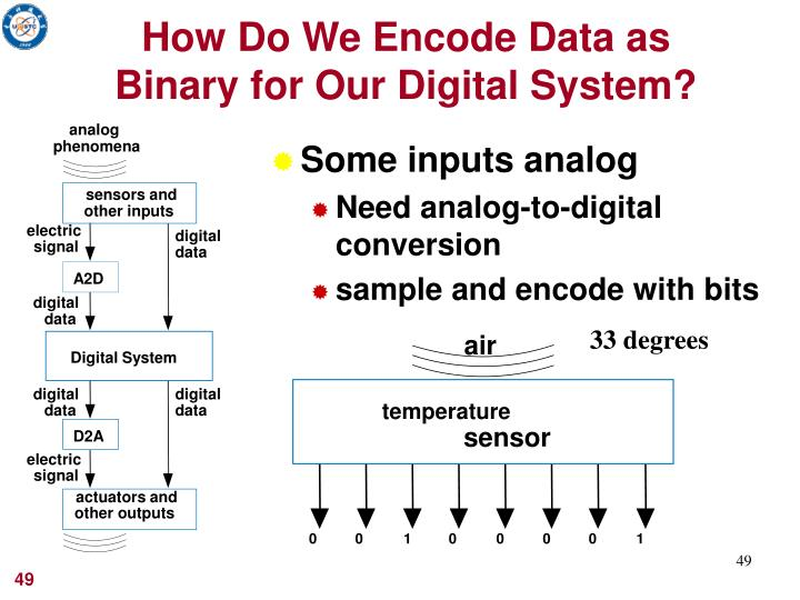 How Do We Encode Data as Binary for Our Digital System?