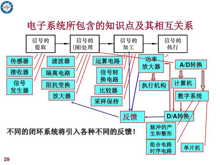 电子系统所包含的知识点及其相互关系