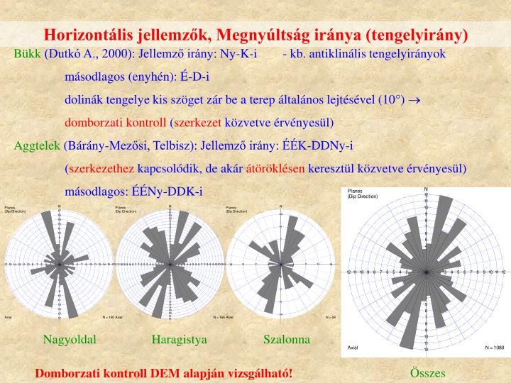 Horizontális jellemzők, Megnyúltság iránya (tengelyirány)