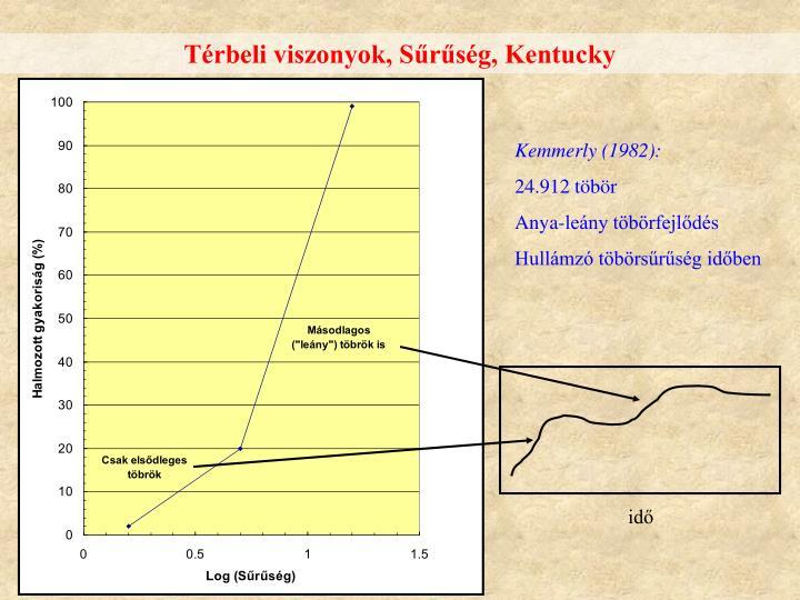 Térbeli viszonyok, Sűrűség, Kentucky