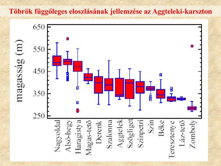 Töbrök függőleges eloszlásának jellemzése az Aggteleki-karszton