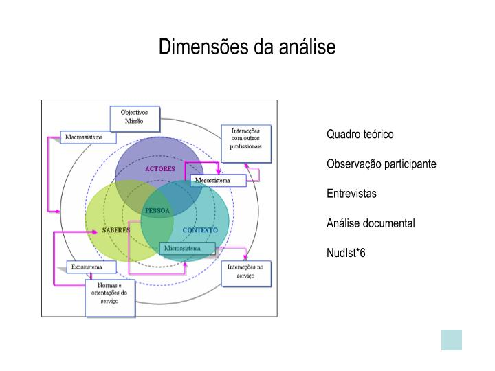 Dimensões da análise